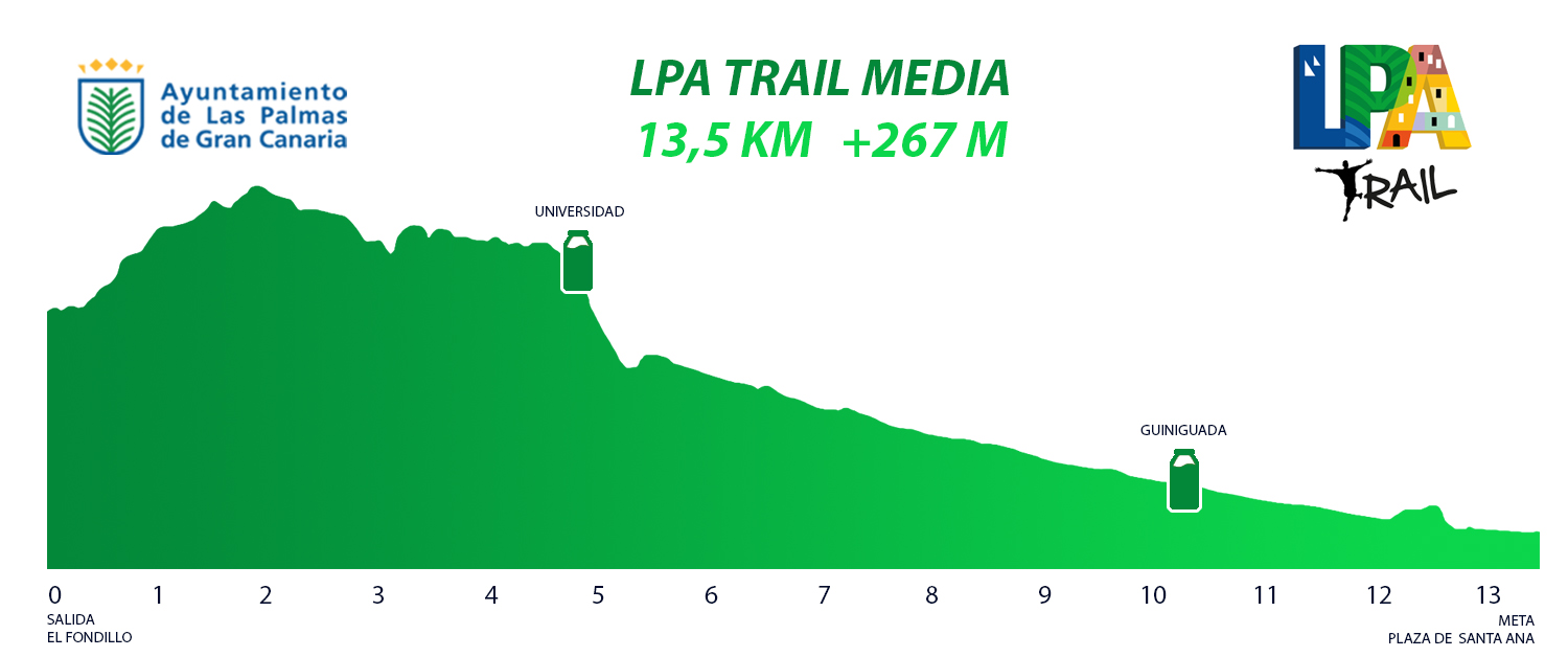 PERFIL LPA TRAIL MEDIA 2020